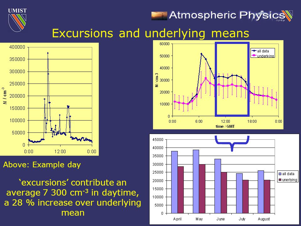 Excursions and underlying means Above: Example day 'excursions' contribute an average 7 300 cm -3 in daytime, a 28 % increase over underlying mean