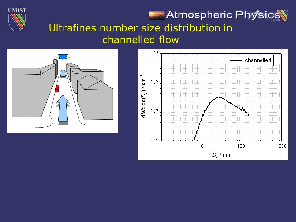 Ultrafines number size distribution in channelled flow