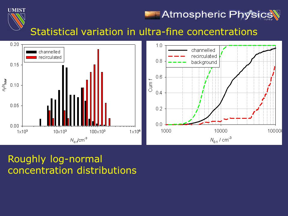 Statistical variation in ultra-fine concentrations Roughly log-normal concentration distributions