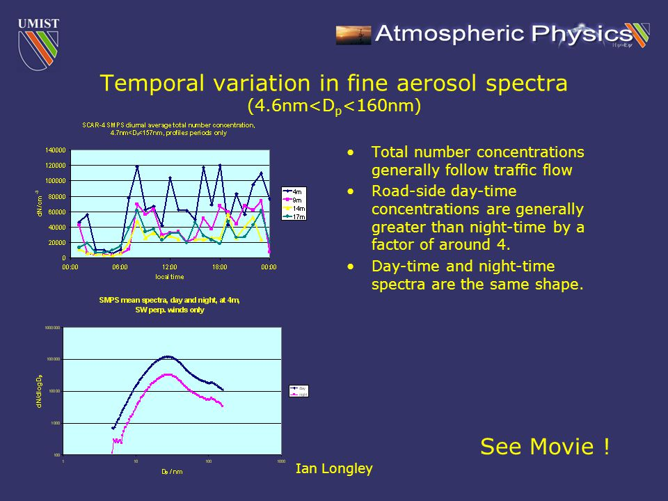Ian Longley Temporal variation in fine aerosol spectra (4.6nm<D p <160nm) Total number concentrations generally follow traffic flow Road-side day-time concentrations are generally greater than night-time by a factor of around 4.