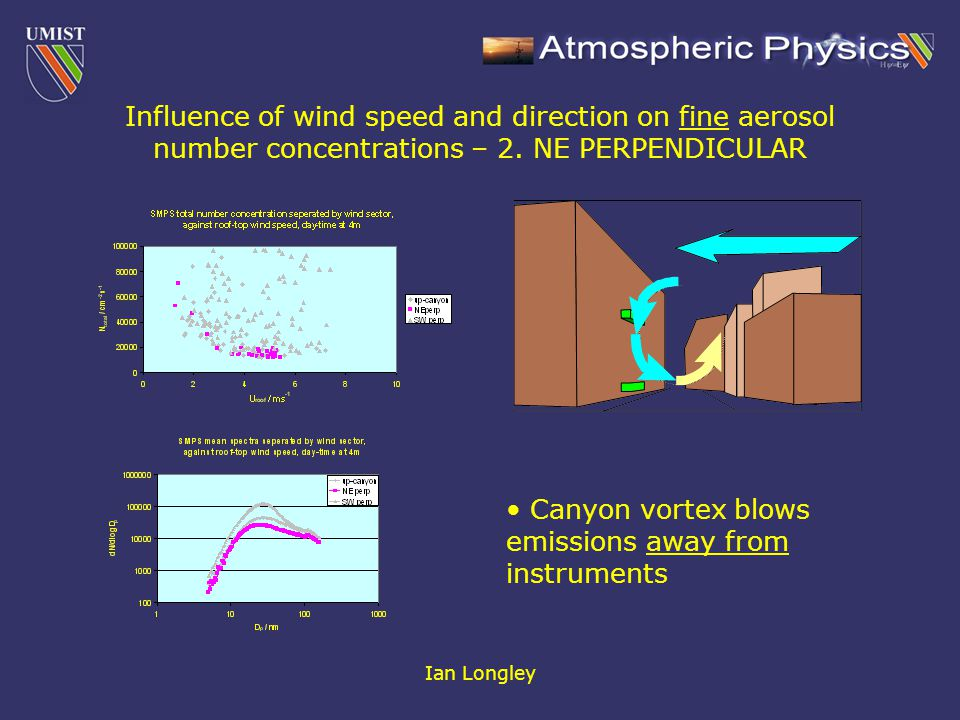 Ian Longley Influence of wind speed and direction on fine aerosol number concentrations – 2.