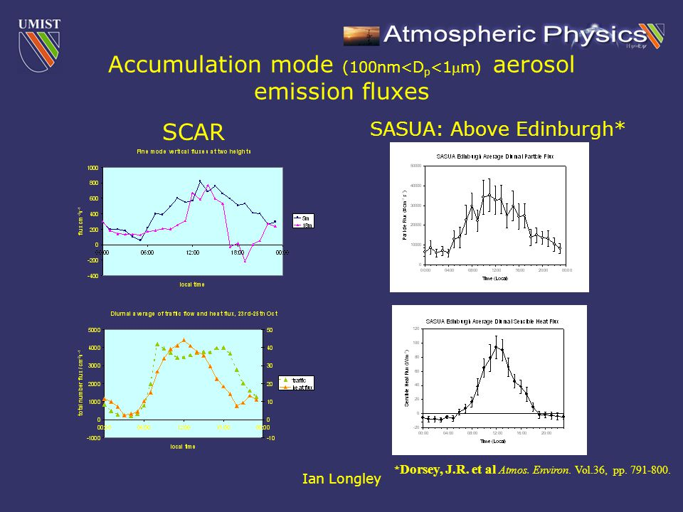Ian Longley Accumulation mode (100nm<D p <1m) aerosol emission fluxes SCAR SASUA: Above Edinburgh* * Dorsey, J.R.