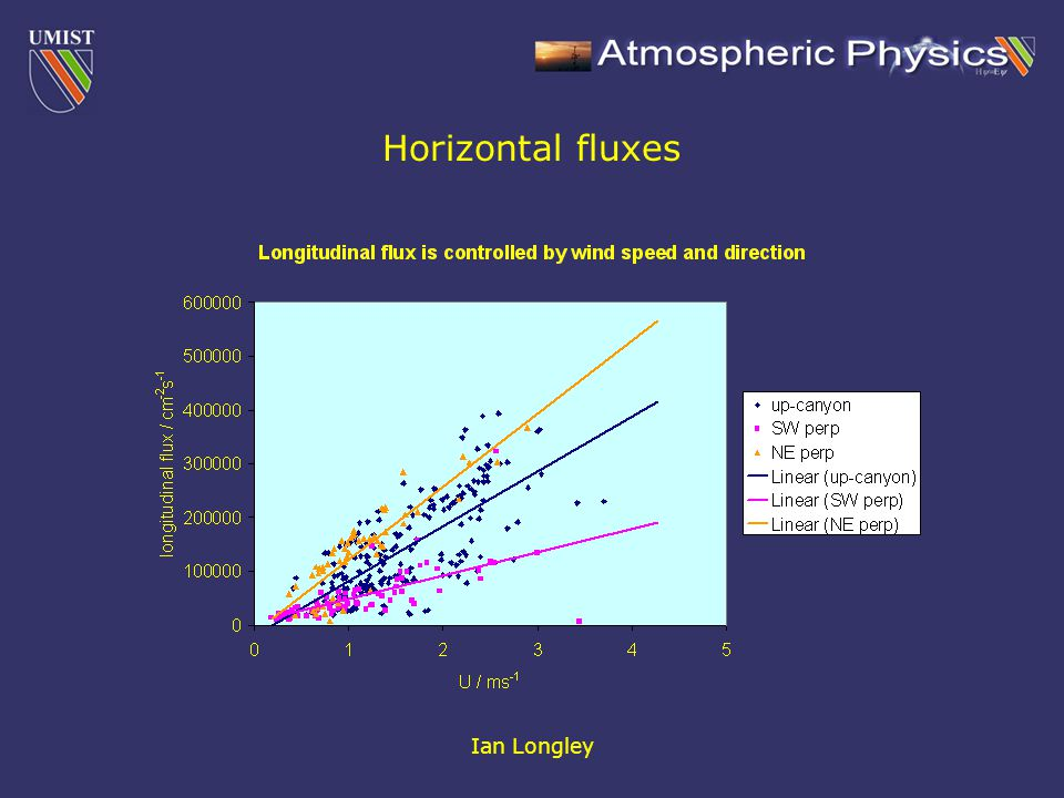 Ian Longley Horizontal fluxes