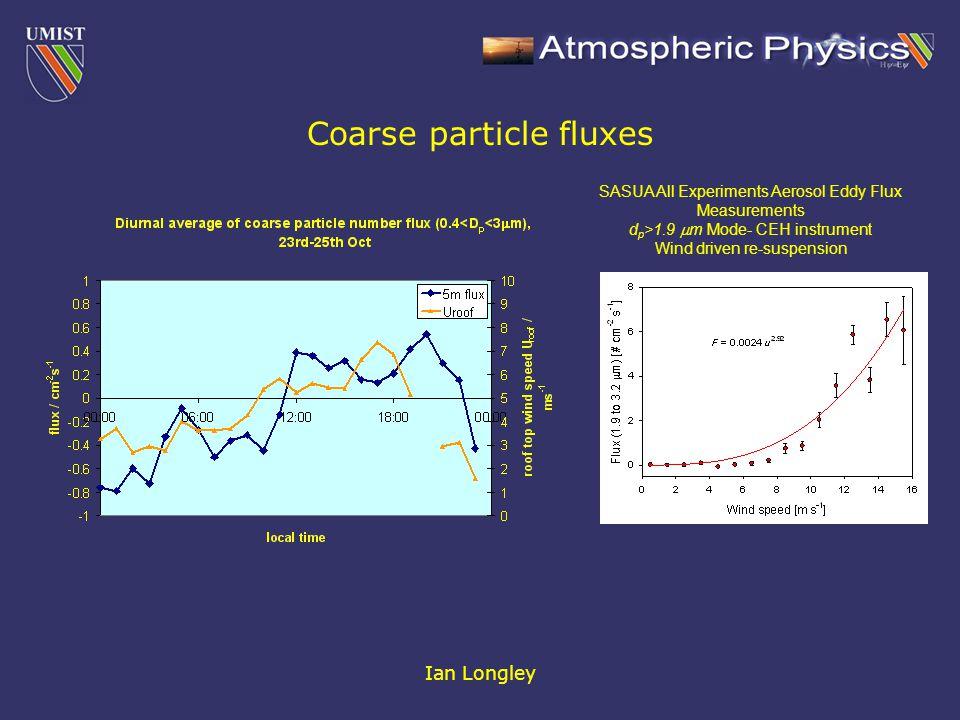 Ian Longley Coarse particle fluxes SASUA All Experiments Aerosol Eddy Flux Measurements d p >1.9  m Mode- CEH instrument Wind driven re-suspension