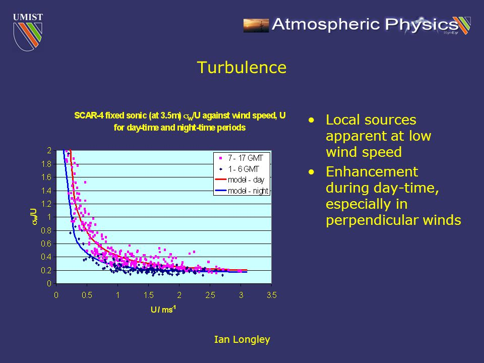 Ian Longley Turbulence Local sources apparent at low wind speed Enhancement during day-time, especially in perpendicular winds