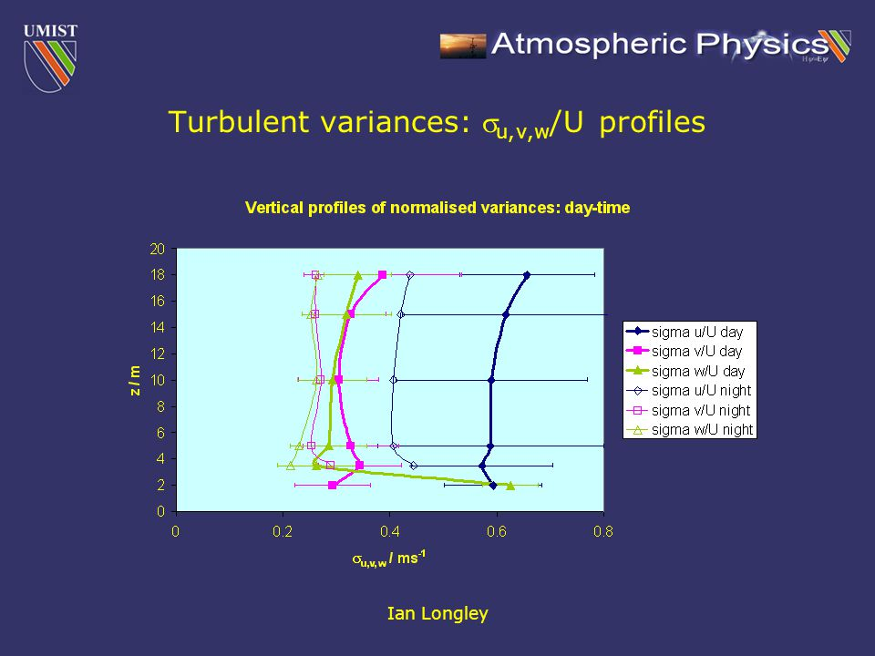 Ian Longley Turbulent variances:  u,v,w /U profiles