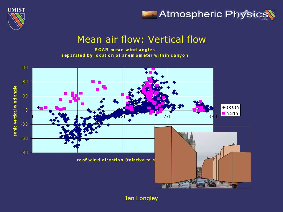 Ian Longley Mean air flow: Vertical flow
