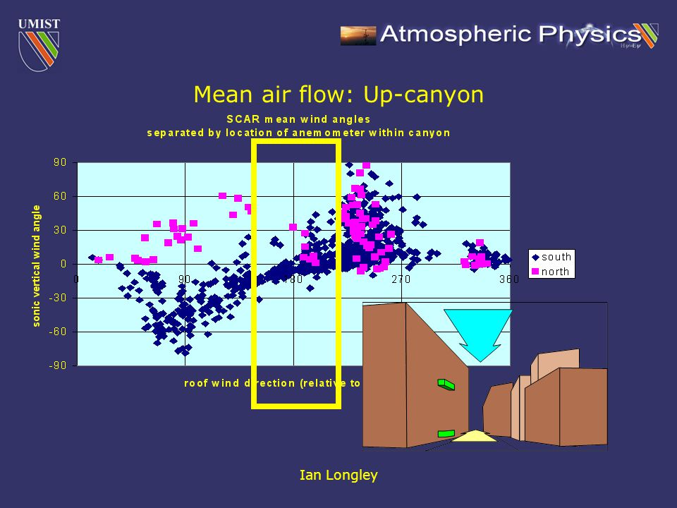 Ian Longley Mean air flow: Up-canyon
