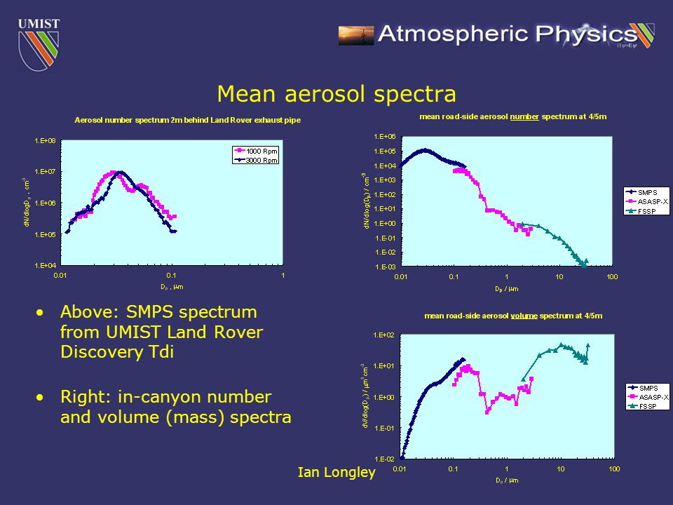 Ian Longley Mean aerosol spectra Above: SMPS spectrum from UMIST Land Rover Discovery Tdi Right: in-canyon number and volume (mass) spectra
