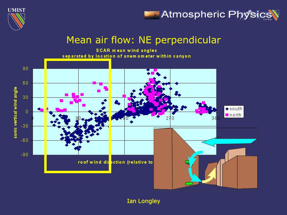 Ian Longley Mean air flow: NE perpendicular