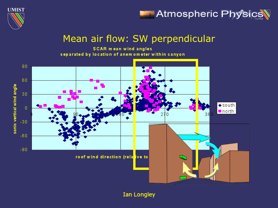 Ian Longley Mean air flow: SW perpendicular