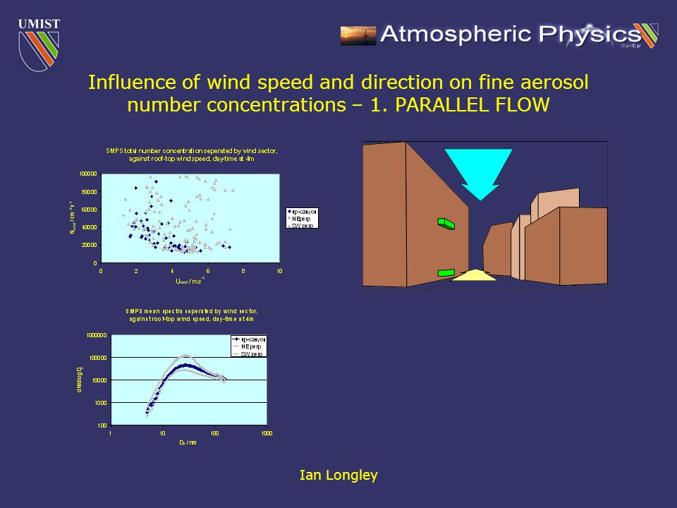 Ian Longley Influence of wind speed and direction on fine aerosol number concentrations – 1. PARALLEL FLOW
