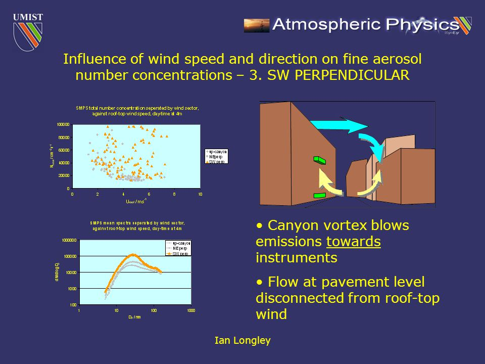 Ian Longley Influence of wind speed and direction on fine aerosol number concentrations – 3. SW PERPENDICULAR Canyon vortex blows emissions towards in