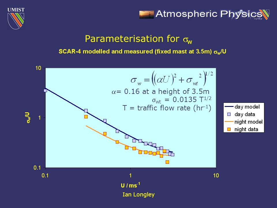 Ian Longley Parameterisation for  w = 0.16 at a height of 3.5m  wt = 0.0135 T 1/2 T = traffic flow rate (hr -1 )