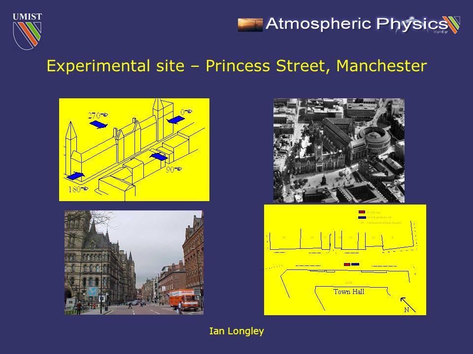 Ian Longley SCAR measurements SMPS (TSI 3080 + nano DMA) OPC (PMS ASASP-X) FSSP 20 Hz sonic anemometers 18m mast Platform lift for profiling Mobile turbulence system 4 campaigns in 2001: (3 x 1 week, 1 x 2 weeks)