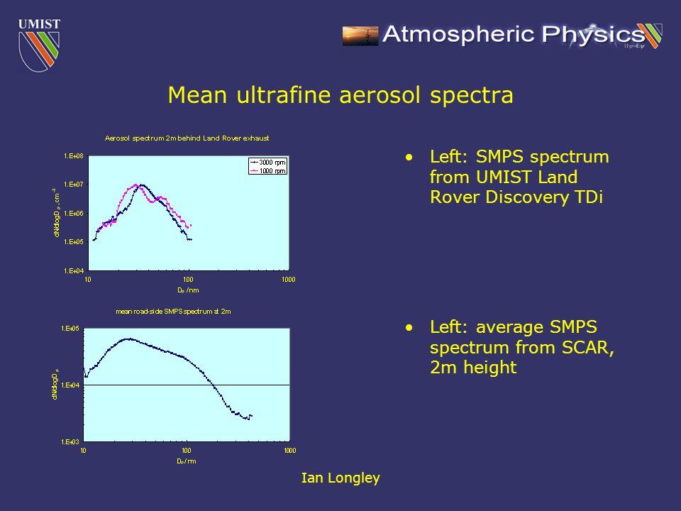 Ian Longley Aerosol Chemistry (from Aerosol Mass Spectrometer, J.R.