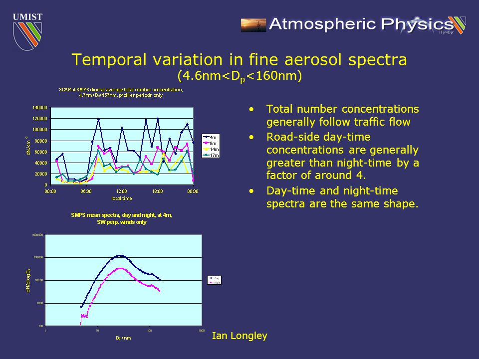 Ian Longley Temporal variation in fine aerosol spectra (4.6nm<D p <160nm) Total number concentrations generally follow traffic flow Road-side day-time