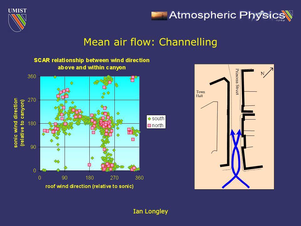 Ian Longley Spatial variation in  w /U: 2. Convergence Above: U Below:  w /U