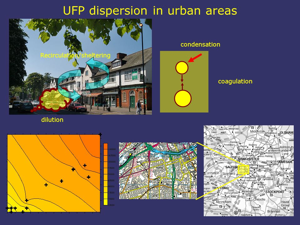 UFP dispersion in urban areas coagulation condensation Recirculation/sheltering dilution