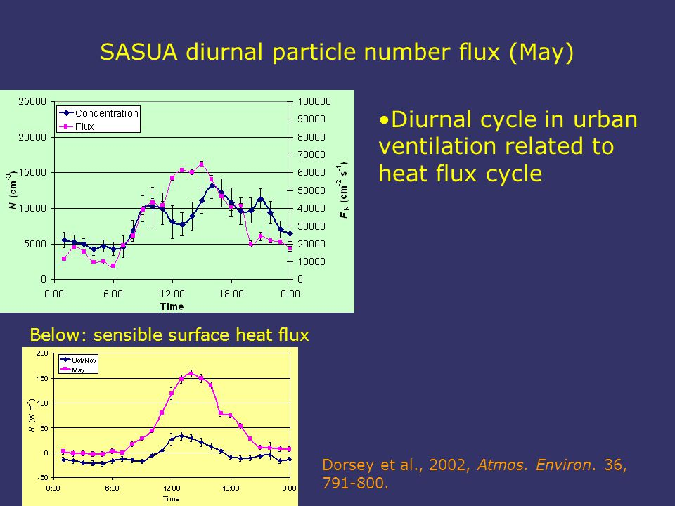 SASUA diurnal particle number flux (May) Below: sensible surface heat flux Dorsey et al., 2002, Atmos.