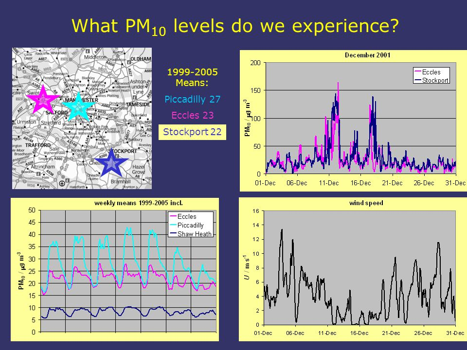 What PM 10 levels do we experience 1999-2005 Means: Piccadilly 27 Eccles 23 Stockport 22
