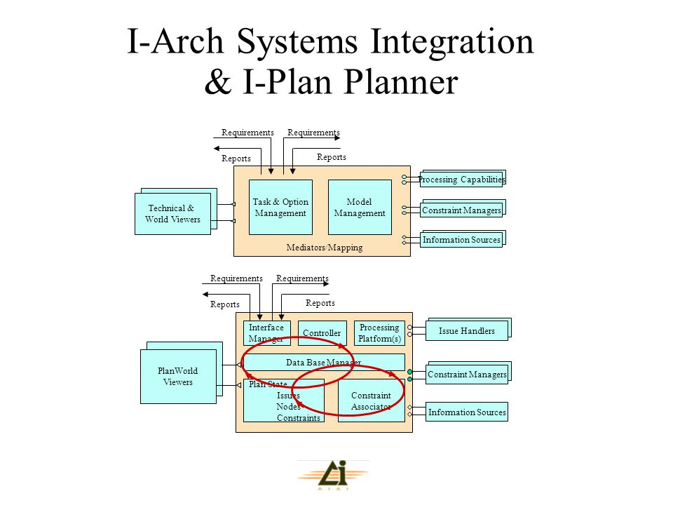 I-Arch Systems Integration & I-Plan Planner Interface Manager Controller Processing Platform(s) Data Base Manager Plan State Issues Nodes Constraints
