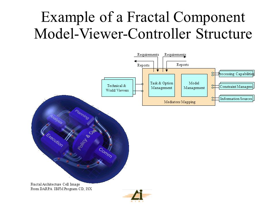 Example of a Fractal Component Model-Viewer-Controller Structure Fractal Architecture Cell Image From DARPA IBFM Program CD, ISX Constraint Managers P
