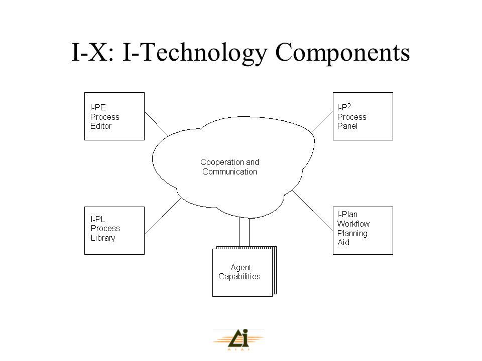 I-X: I-Technology Components