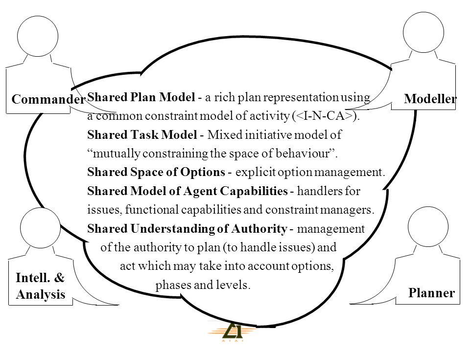 """Shared Plan Model - a rich plan representation using a common constraint model of activity ( ). Shared Task Model - Mixed initiative model of """"mutuall"""