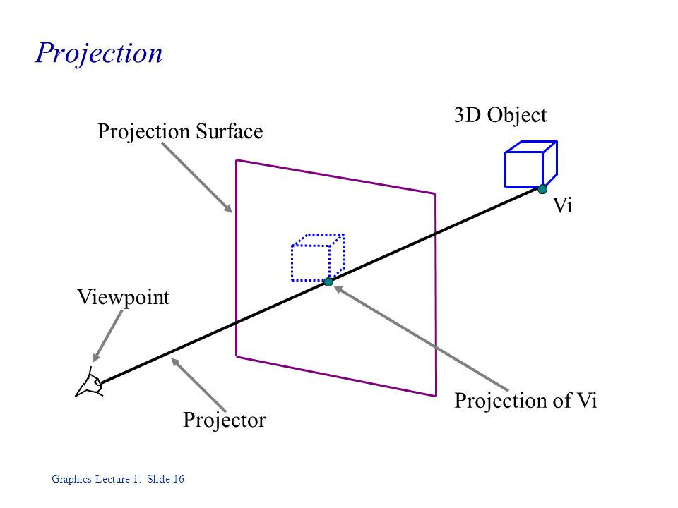 Graphics Lecture 1: Slide 16 Projection Projection of Vi Projection Surface 3D Object Vi Viewpoint Projector