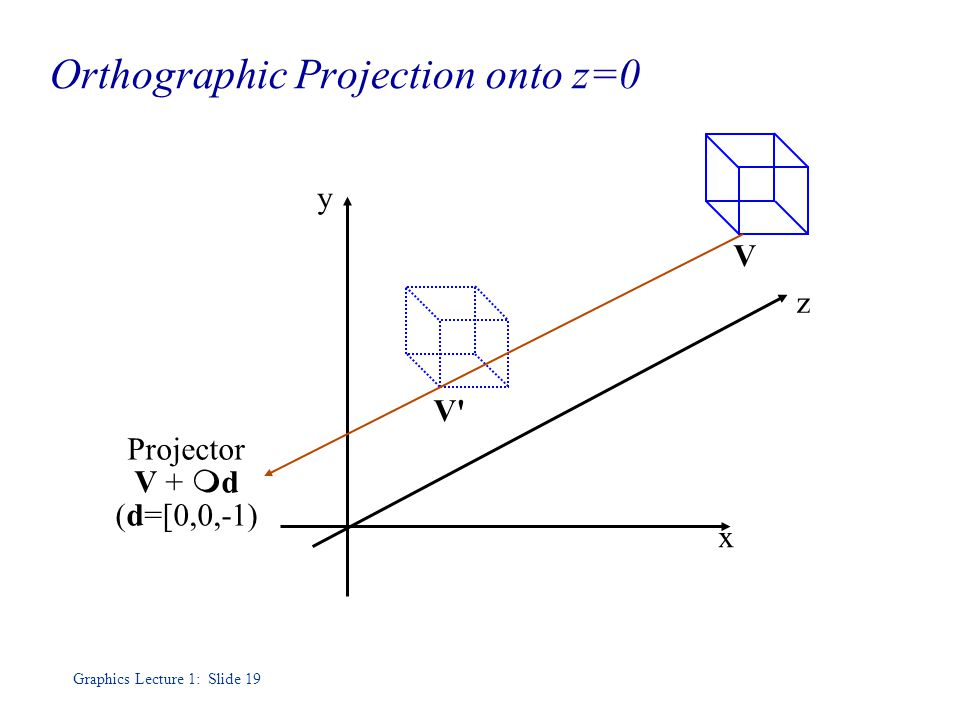 Graphics Lecture 1: Slide 19 Orthographic Projection onto z=0 z x y V Projector V +  d (d=[0,0,-1)‏ V