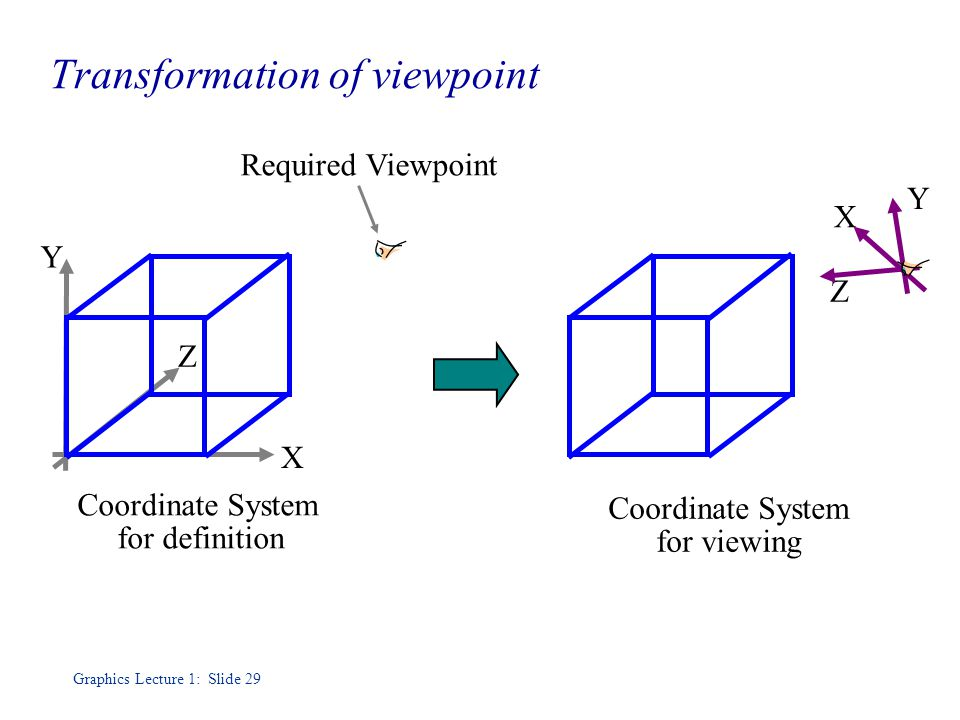 Graphics Lecture 1: Slide 29 Transformation of viewpoint Y X Z Y X Z Coordinate System for definition Coordinate System for viewing Required Viewpoint