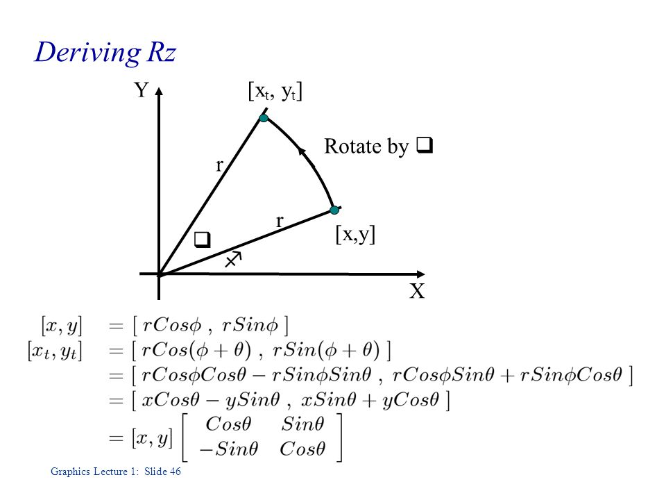 Graphics Lecture 1: Slide 46 Deriving Rz Rotate by  r r   [x,y] [x t, y t ] Y X