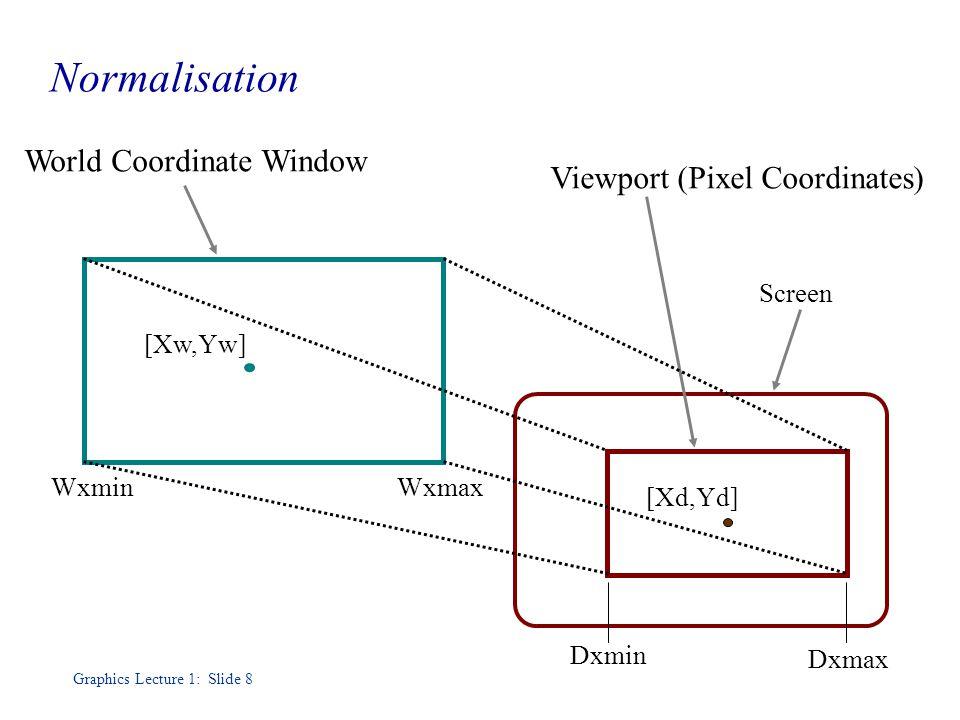 Graphics Lecture 1: Slide 8 Normalisation [Xd,Yd] [Xw,Yw] WxminWxmax Dxmin Dxmax World Coordinate Window Screen Viewport (Pixel Coordinates)