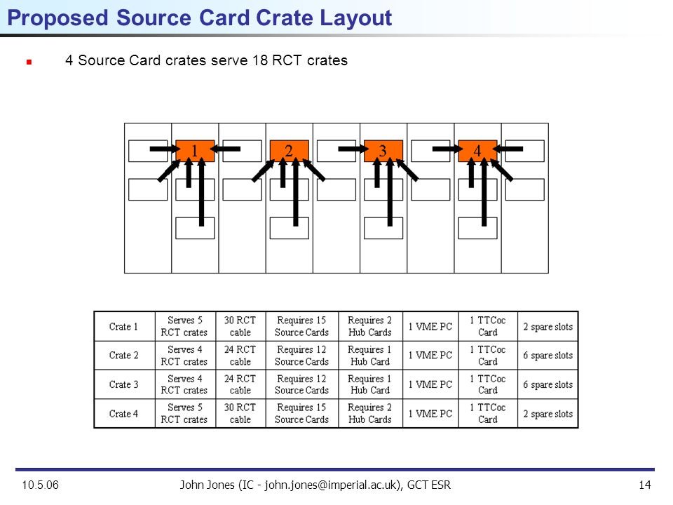 John Jones (IC - john.jones@imperial.ac.uk), GCT ESR14 10.5.06 Proposed Source Card Crate Layout 4 Source Card crates serve 18 RCT crates