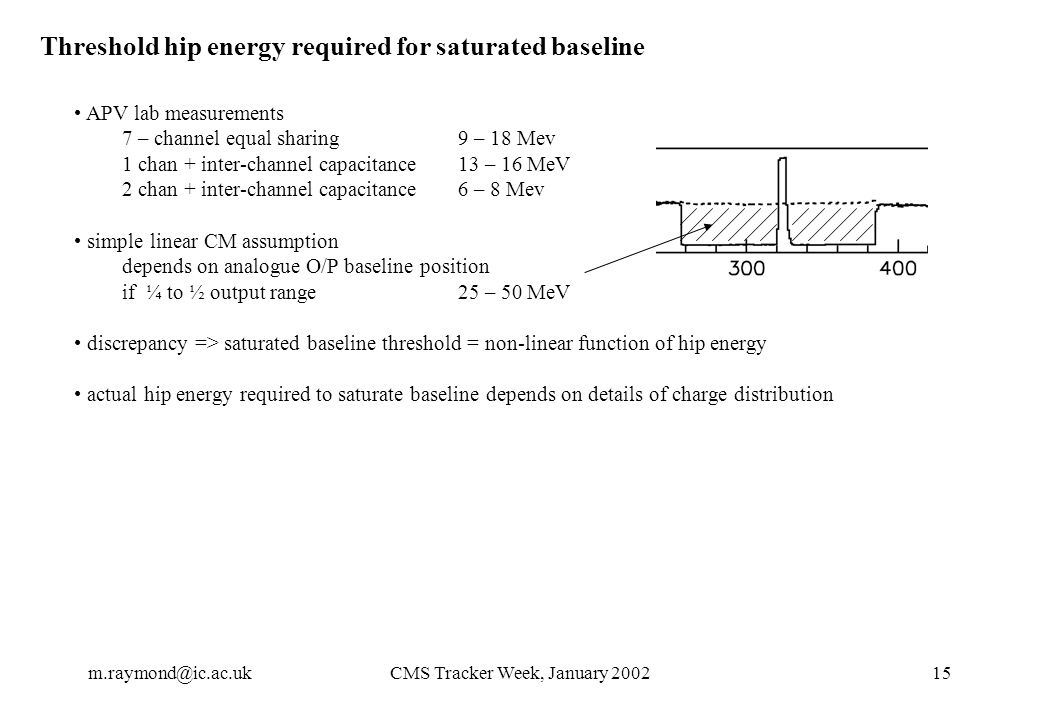 m.raymond@ic.ac.ukCMS Tracker Week, January 200215 Threshold hip energy required for saturated baseline APV lab measurements 7 – channel equal sharing9 – 18 Mev 1 chan + inter-channel capacitance13 – 16 MeV 2 chan + inter-channel capacitance6 – 8 Mev simple linear CM assumption depends on analogue O/P baseline position if ¼ to ½ output range25 – 50 MeV discrepancy => saturated baseline threshold = non-linear function of hip energy actual hip energy required to saturate baseline depends on details of charge distribution