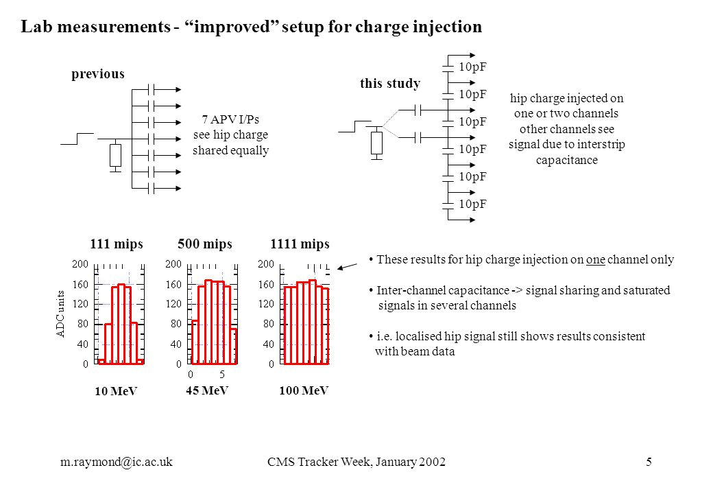 m.raymond@ic.ac.ukCMS Tracker Week, January 20025 Lab measurements - improved setup for charge injection 7 APV I/Ps see hip charge shared equally hip charge injected on one or two channels other channels see signal due to interstrip capacitance 10pF previous 111 mips500 mips1111 mips These results for hip charge injection on one channel only Inter-channel capacitance -> signal sharing and saturated signals in several channels i.e.