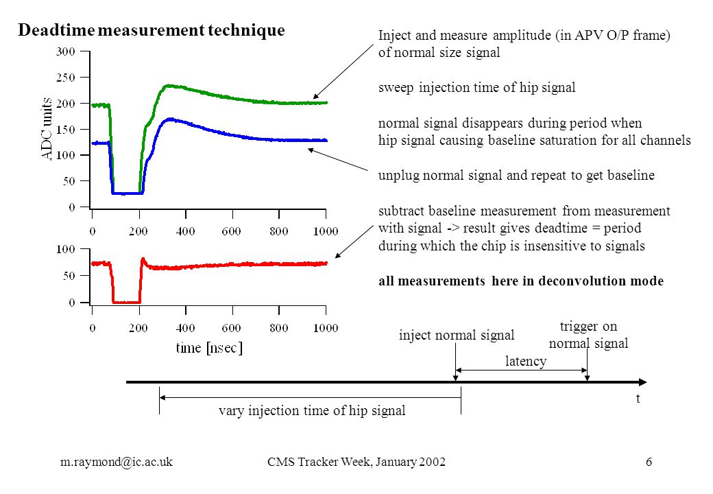 m.raymond@ic.ac.ukCMS Tracker Week, January 20026 Deadtime measurement technique Inject and measure amplitude (in APV O/P frame) of normal size signal sweep injection time of hip signal normal signal disappears during period when hip signal causing baseline saturation for all channels unplug normal signal and repeat to get baseline subtract baseline measurement from measurement with signal -> result gives deadtime = period during which the chip is insensitive to signals all measurements here in deconvolution mode t inject normal signal trigger on normal signal latency vary injection time of hip signal