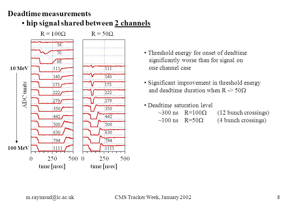m.raymond@ic.ac.ukCMS Tracker Week, January 20028 Deadtime measurements hip signal shared between 2 channels Threshold energy for onset of deadtime significantly worse than for signal on one channel case Significant improvement in threshold energy and deadtime duration when R -> 50  Deadtime saturation level ~300 ns R=100  (12 bunch crossings) ~100 ns R=50  (4 bunch crossings) 10 MeV 100 MeV