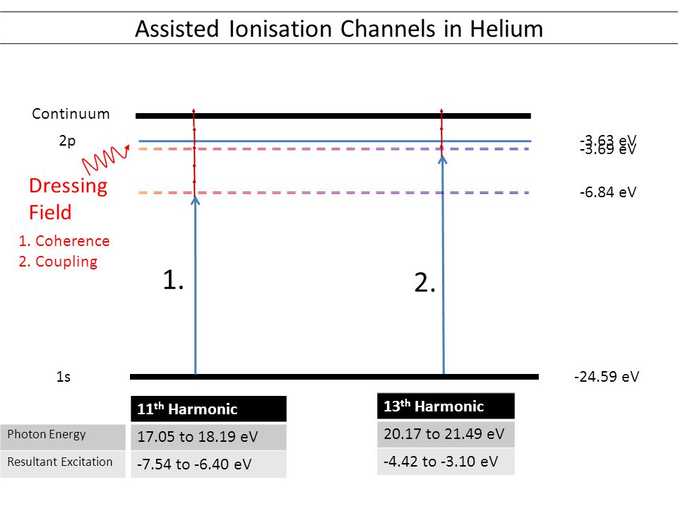 Assisted Ionisation Channels in Helium -24.59 eV 1s Continuum -3.63 eV2p Dressing Field -3.69 eV -6.84 eV Photon Energy Resultant Excitation 11 th Harmonic 17.05 to 18.19 eV -7.54 to -6.40 eV 13 th Harmonic 20.17 to 21.49 eV -4.42 to -3.10 eV 1.