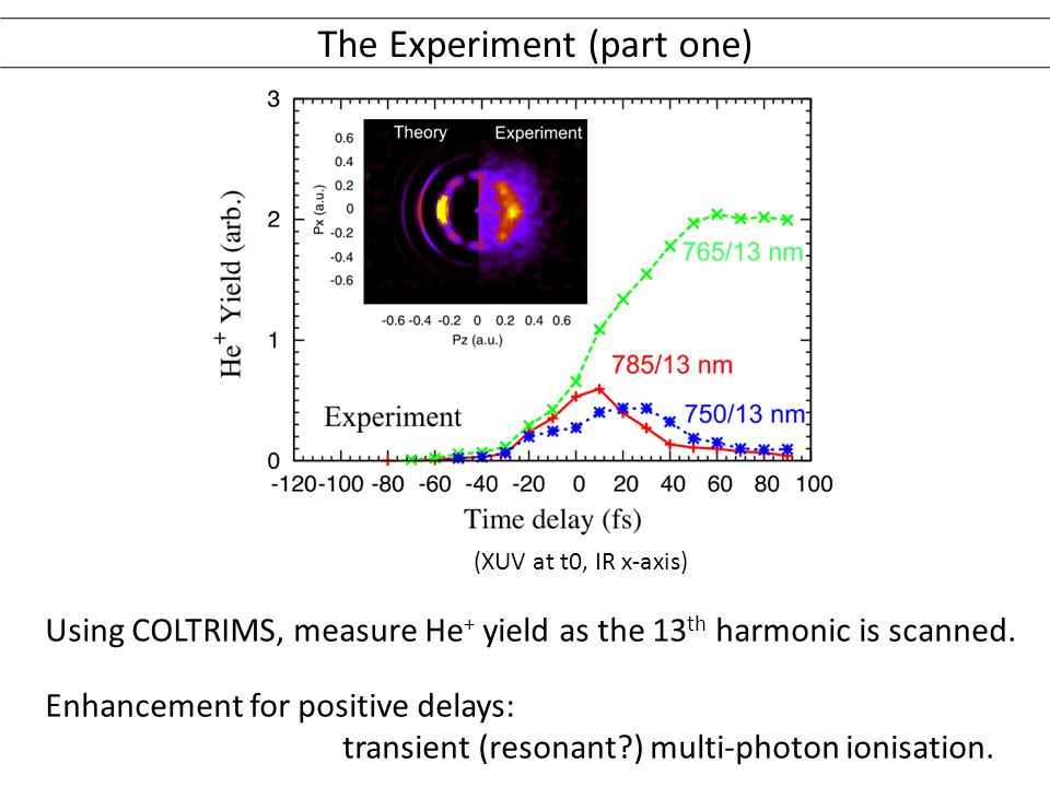 The Experiment (part one) Using COLTRIMS, measure He + yield as the 13 th harmonic is scanned.