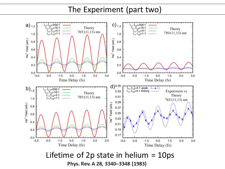 The Experiment (part two) Lifetime of 2p state in helium = 10ps Phys. Rev. A 28, 3340–3348 (1983)