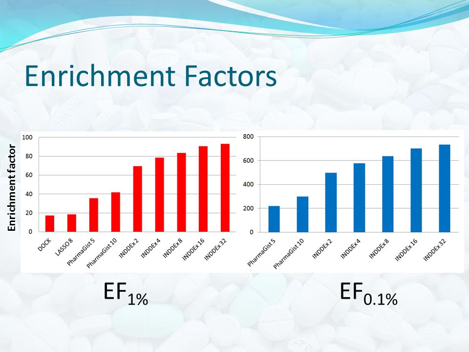 Enrichment Factors Enrichment factor EF 1% EF 0.1%