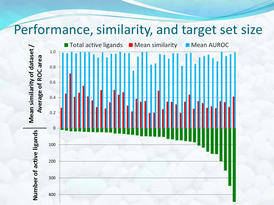 Performance, similarity, and target set size Number of active ligands Mean similarity of dataset / Average of ROC area