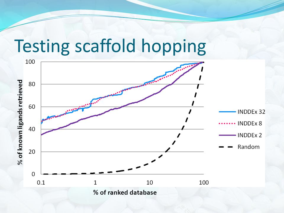 Testing scaffold hopping % of ranked database % of known ligands retrieved