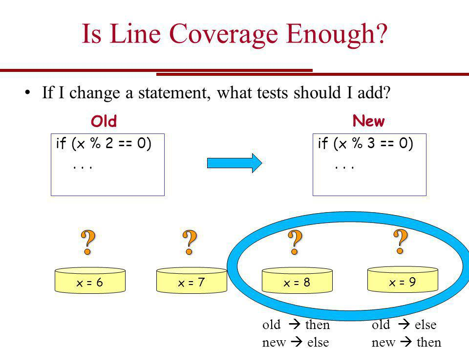 Is Line Coverage Enough? If I change a statement, what tests should I add? if (x % 2 == 0)... if (x % 3 == 0)... x = 6x = 7x = 8 x = 9 old  then new