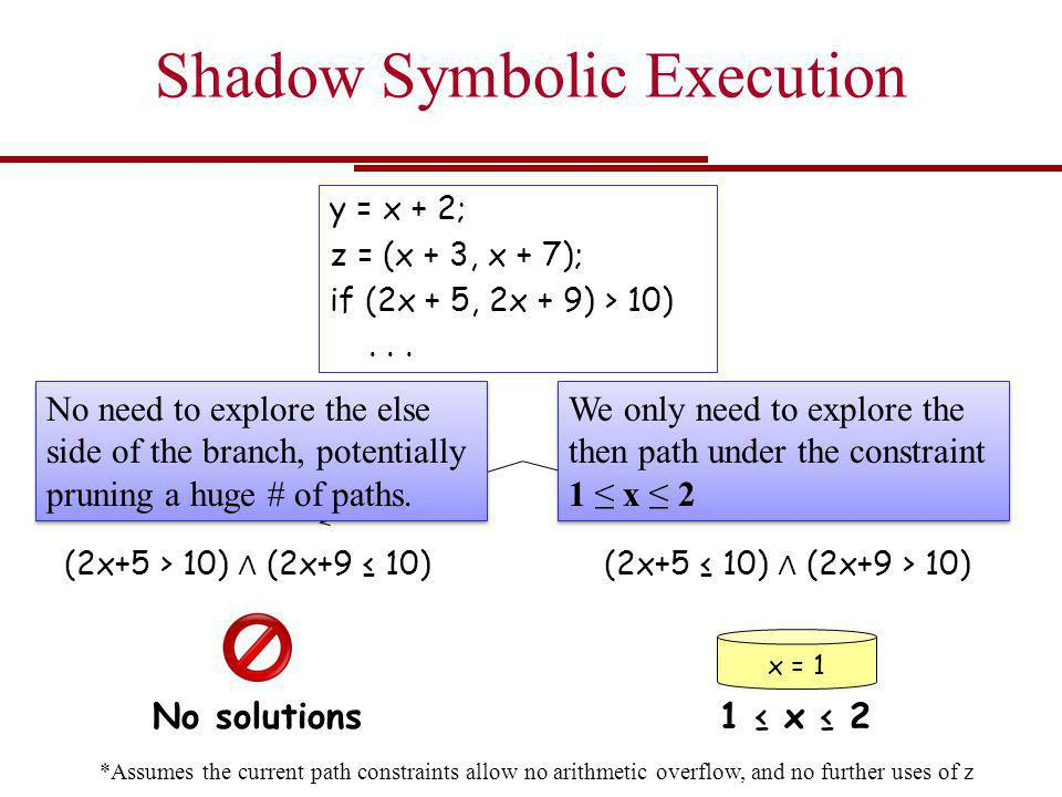 Shadow Symbolic Execution y = x + 2; z = (x + 3, x + 7); if (2x + 5, 2x + 9) > 10)... (2x+5 > 10) ∧ (2x+9 ≤ 10) old  then new  else old  else new 