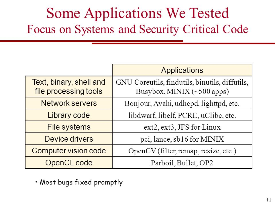 Some Applications We Tested Focus on Systems and Security Critical Code Most bugs fixed promptly 11 Applications Text, binary, shell and file processing tools GNU Coreutils, findutils, binutils, diffutils, Busybox, MINIX (~500 apps) Network servers Bonjour, Avahi, udhcpd, lighttpd, etc.
