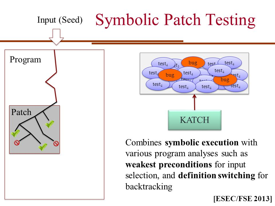 Symbolic Patch Testing Combines symbolic execution with various program analyses such as weakest preconditions for input selection, and definition switching for backtracking 1 1 test 4 test 1 test 4 test 3 test 4 bug test 4 bug test 4 KATCH Program Patch [ESEC/FSE 2013] Input (Seed)