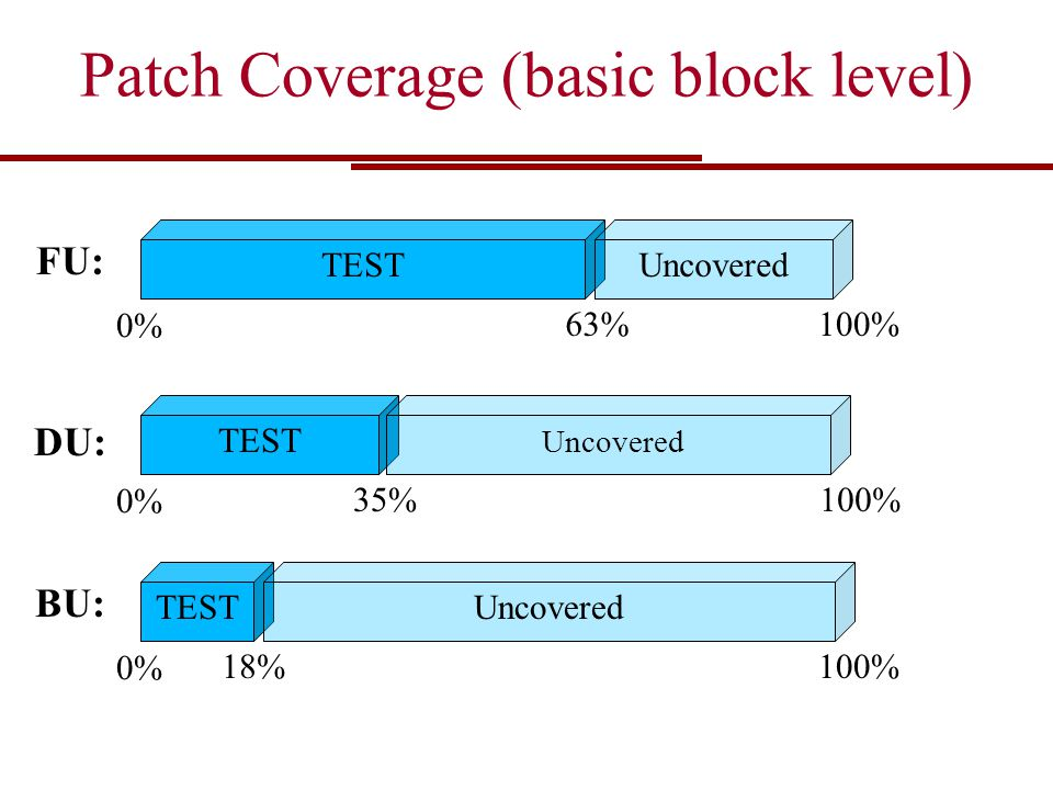 Patch Coverage (basic block level) TESTUncovered 100%63% 0% FU: TEST 100% 0% BU: Uncovered 18% TEST Uncovered 100%35% 0% DU: